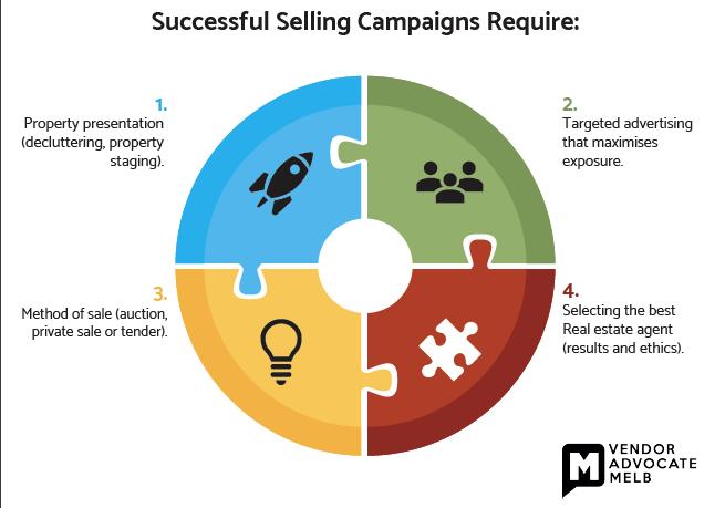 Quadrant of a Successful Selling Campaign: