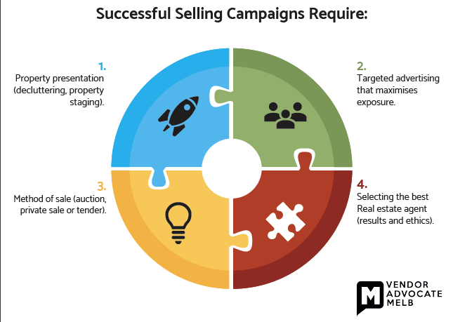 Vendor advocate Surry Hills info graph